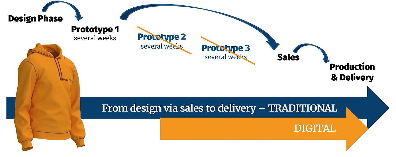 Traditional vs digital stages from design to prototype to sales, production and delivery with time saved by skipping prototypes 2 and 3